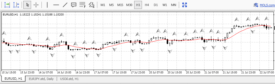 Fractals in Olymp Trade MT4