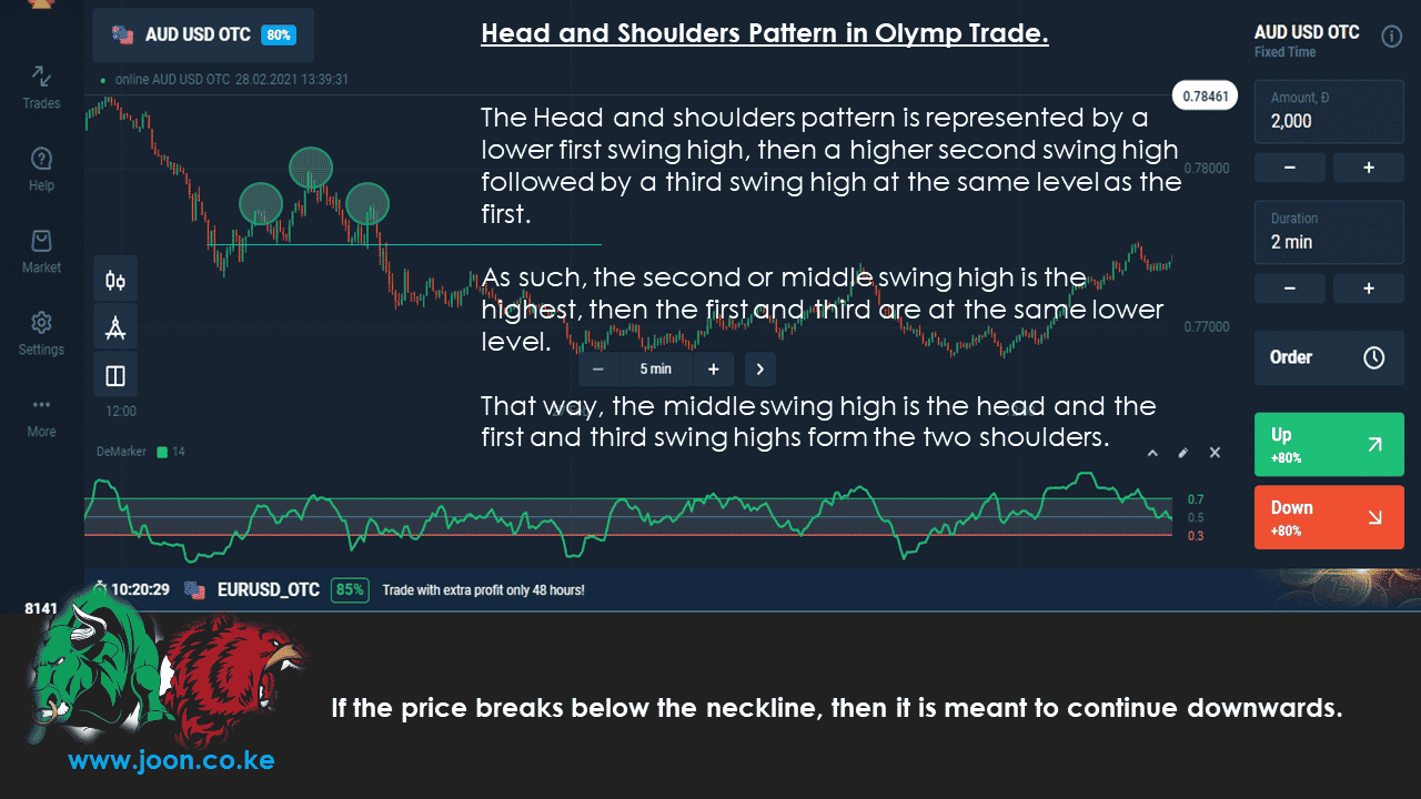 Head and Shoulders Pattern in Olymp Trade.
