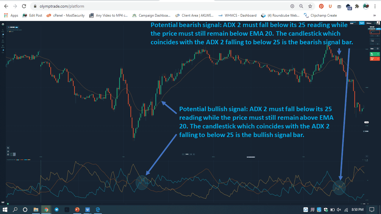 Potential bearish signal