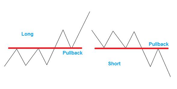 Pullback Trading