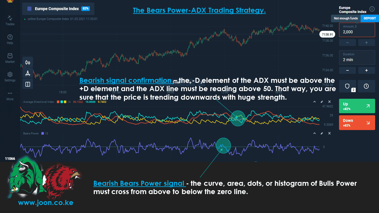 The Bears Power-ADX Trading Strategy.