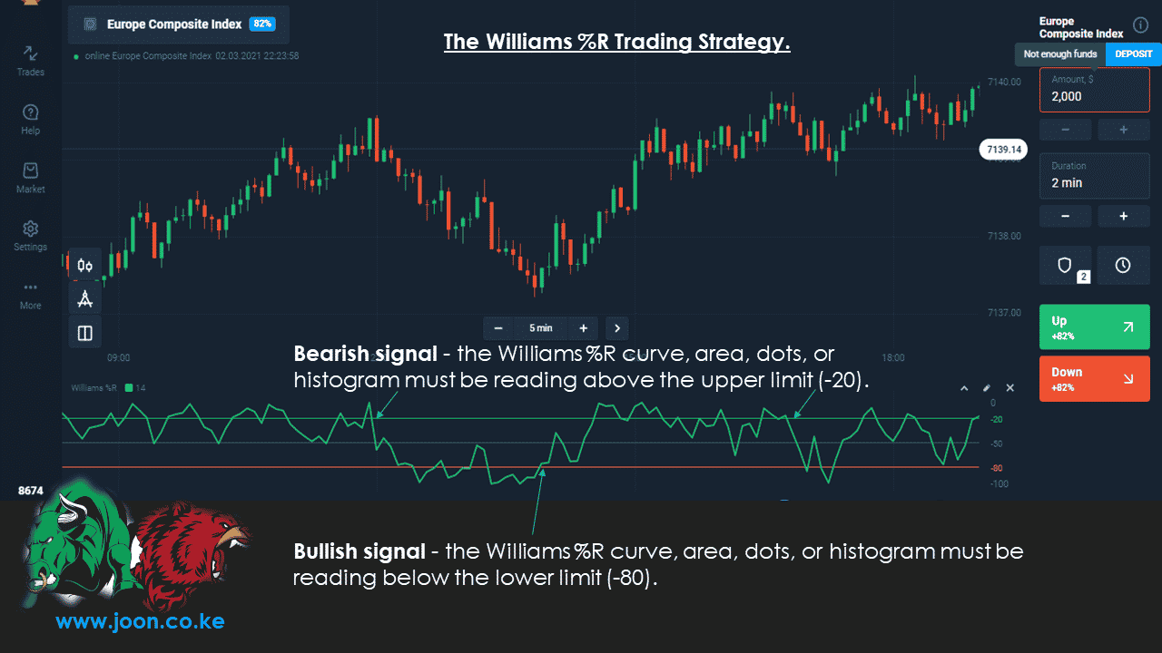 The Williams %R Trading Strategy.