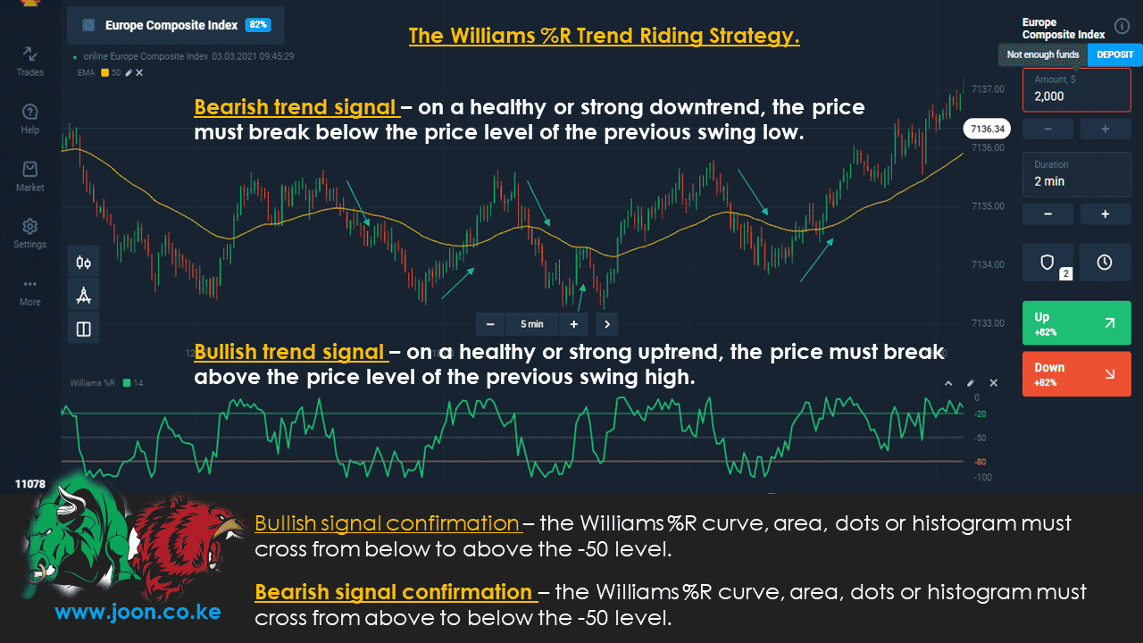 The Williams %R Trend Riding Strategy.