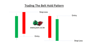 Handel med Belt Hold Pattern