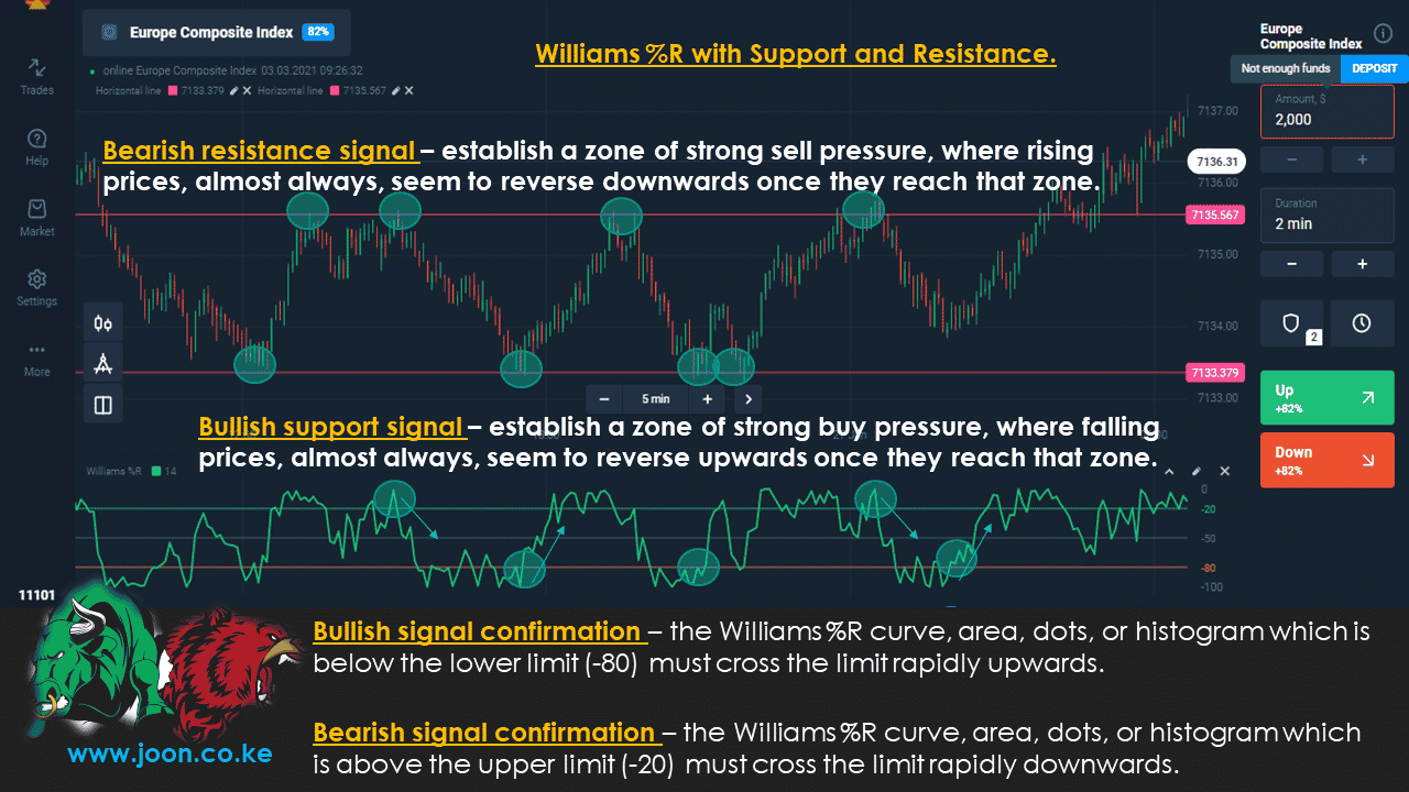 Williams %R with Support and Resistance.