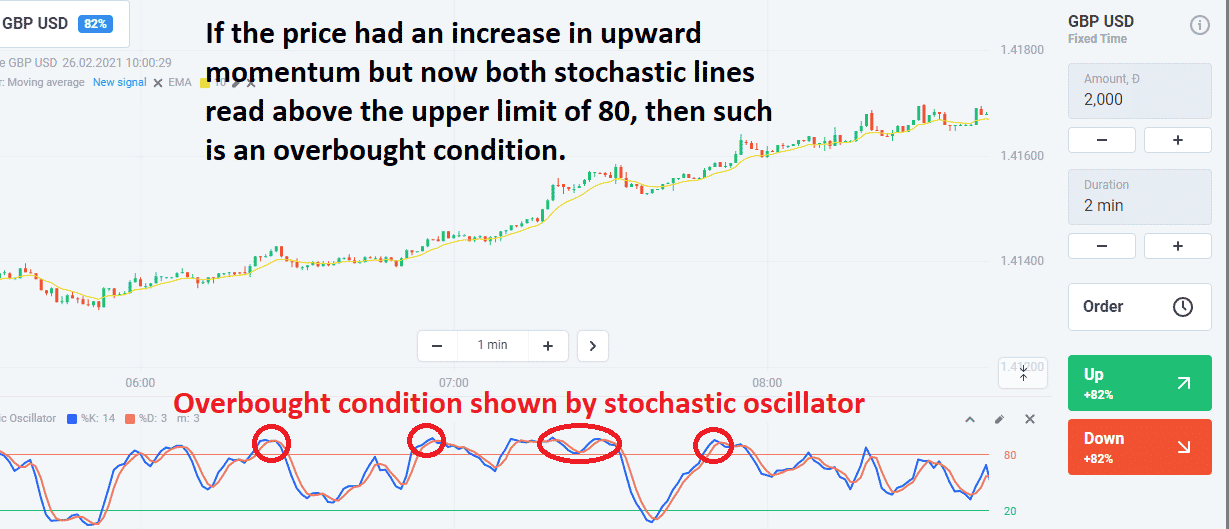 stochastic shows an increase in upward momentum