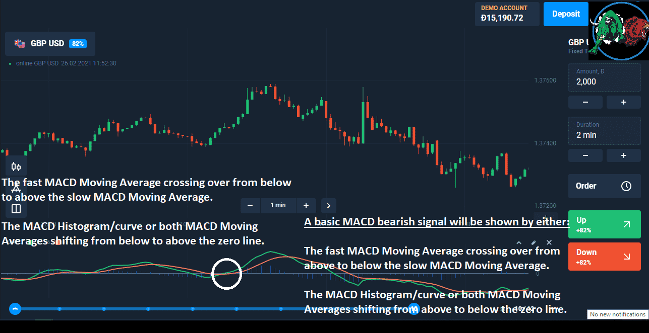 The Stochastic-MACD Strategy.