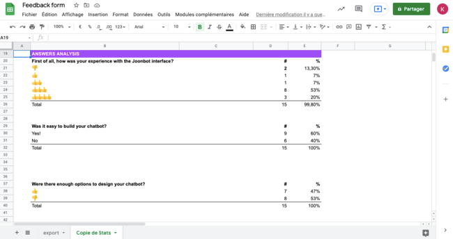 There are the analytics you can get from your feedback form template.