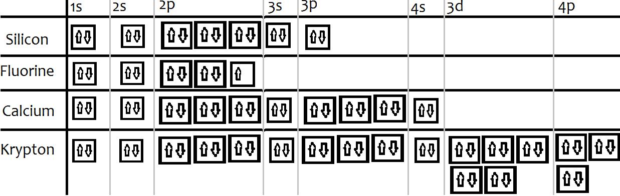 orbital diagram for arsenic needs and wants venn ch 5 pg 147 18 28 77 82 jordanasite