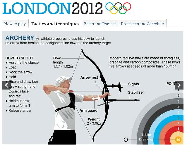 London 2012 - Archery Guide