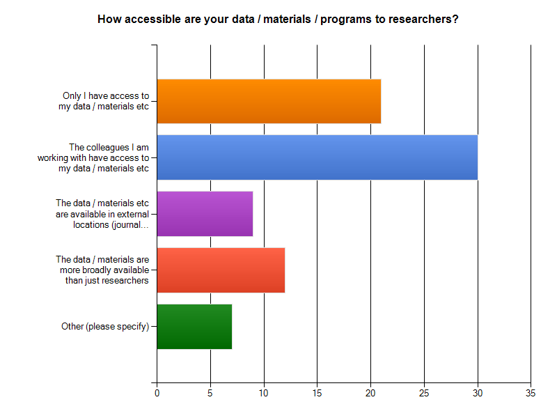 Charts Of Online Survey To Researchers And Qualitative