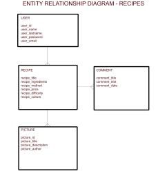 entity relationship diagram recipes jorduni diagram er cookbook [ 2193 x 2480 Pixel ]