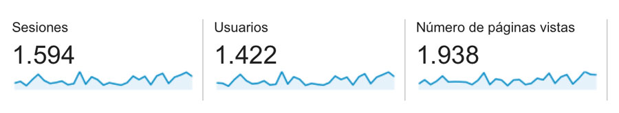usuarios sesiones páginas google analytics