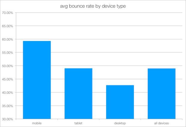 porcentajes de rebote en moviles