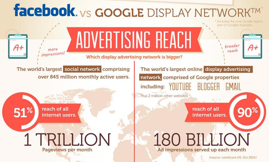 anuncios en facebook google adwords