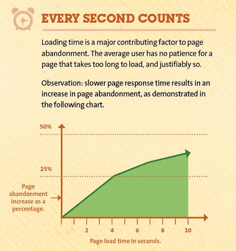 mejorar velocidad conversiones