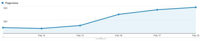aumentar trafico de pagina web