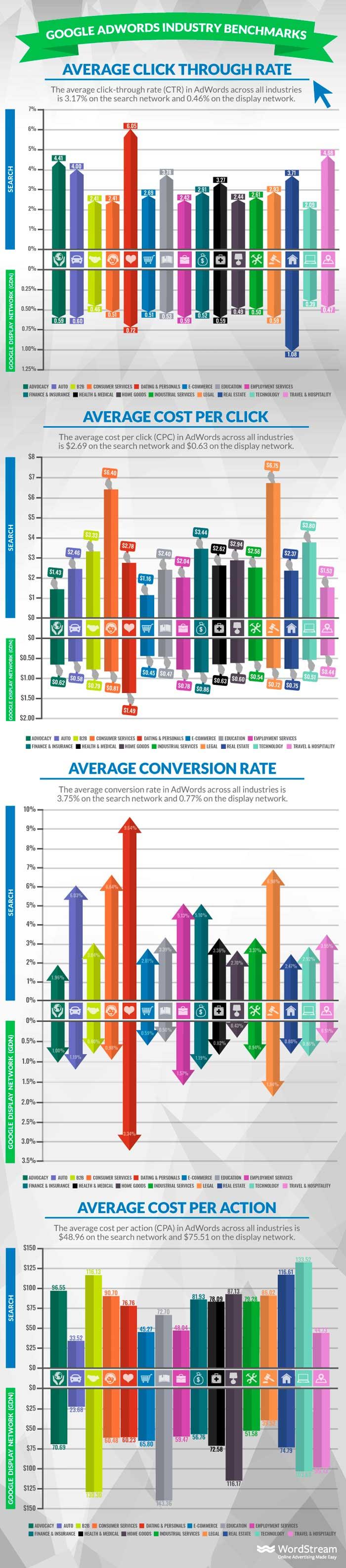google adwords métricas promedio 2018