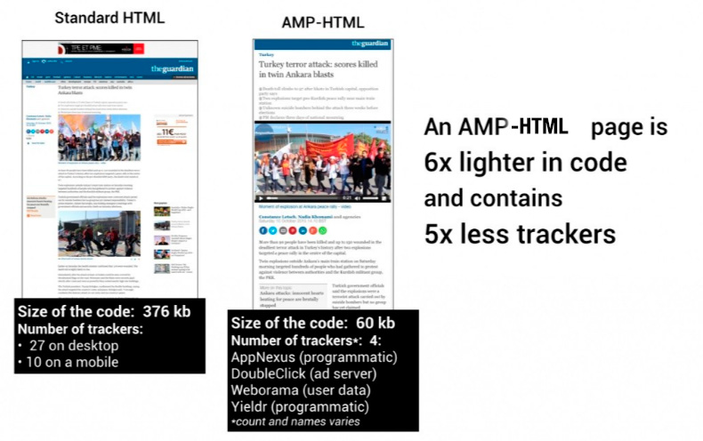 tiempo de carga de mi pagina web google amp