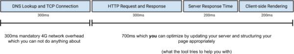 linea del tiempo 1 segundo velocidad del sitio