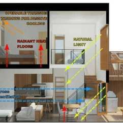 Zoning Diagram Interior Design Chevy Silverado Wiring Harness 21 Ideas For Sustainable House Design, Fontan Architecture