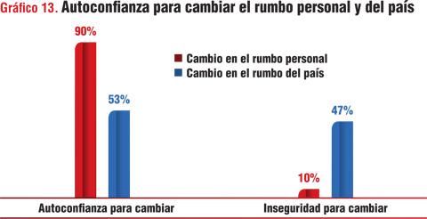 Gráfico 13