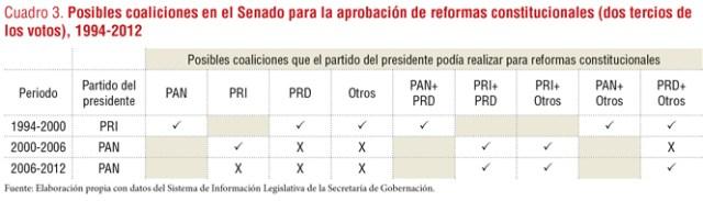 vetocracia5