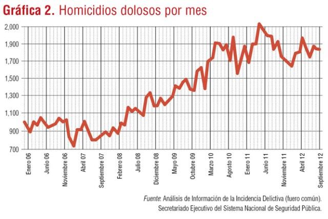 gráfica 2