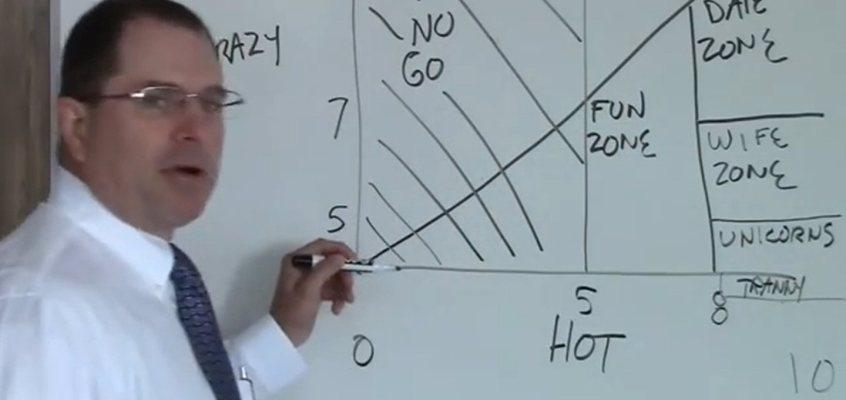 Hot/Crazy Matrix