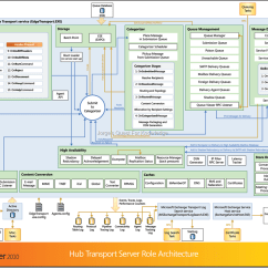 Mail Flow In Exchange 2010 Diagram 1999 Mitsubishi Mirage Stereo Wiring 10 28 Component Poster Quotexchange Server Hub