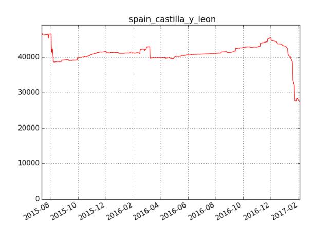 progreso errores de OpenStreetMap en OSMose
