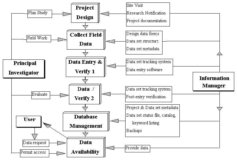 Jornada LTER Data Management Plan Jornada