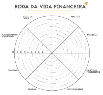 roda da vida financeira