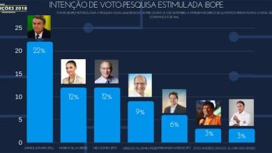 Photo of #Brasil: Ibope divulga pesquisa recente de intenção de voto em eleição presidencial