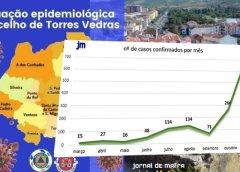 Covid-19 | Concelho de Torres Vedras regista mais 68 doentes recuperados nas últimas 24h