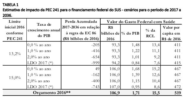 tabela-1-vieira-benevides