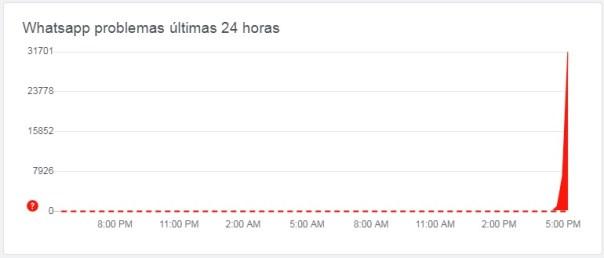 Relatos de problemas com o WhatsApp nas últimas 24 horas (Fonte da imagem: Downdetector)