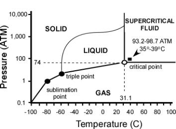 Ethylene Phase Diagram. ethylene density and specific