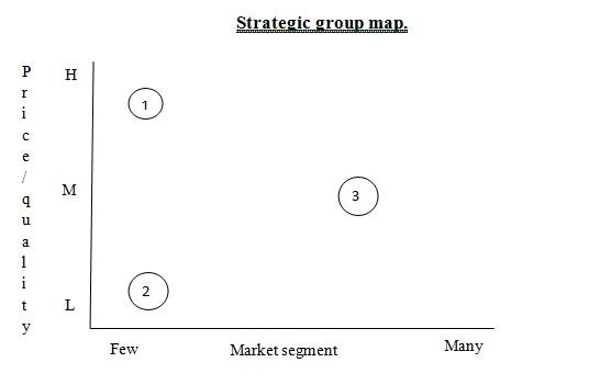 Strategic_group_map
