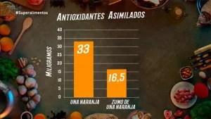 Superalimentos, Antena3, Chicote
