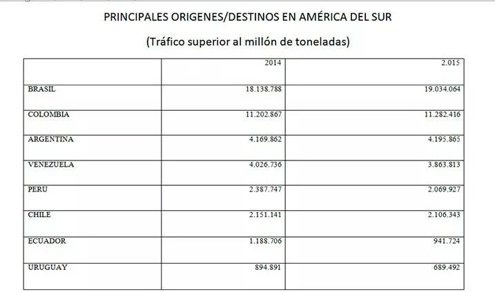 PRINCIPALES-ORIGENES-y-DESTINOS-EN-AMÉRICA-DEL-SUR