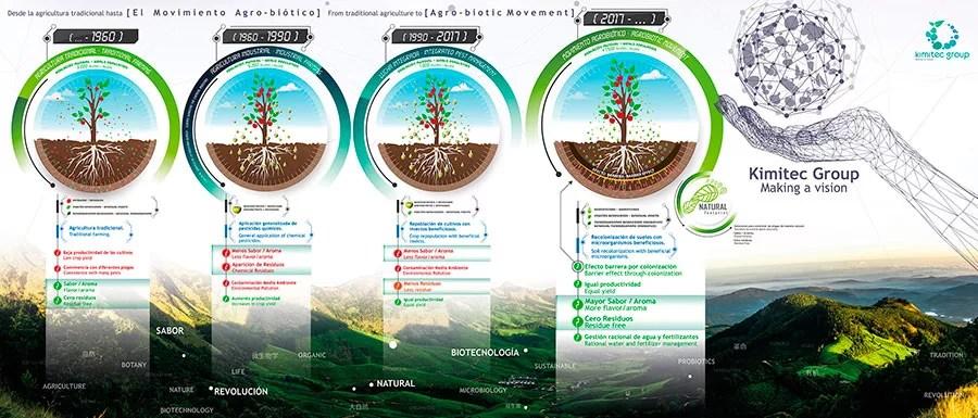 El-movimiento-Agro-Biótico