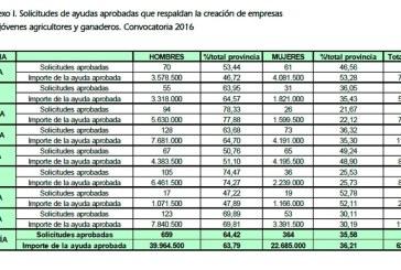Relevo generacional: 131 jóvenes agricultores en Almería y 201 en Granada