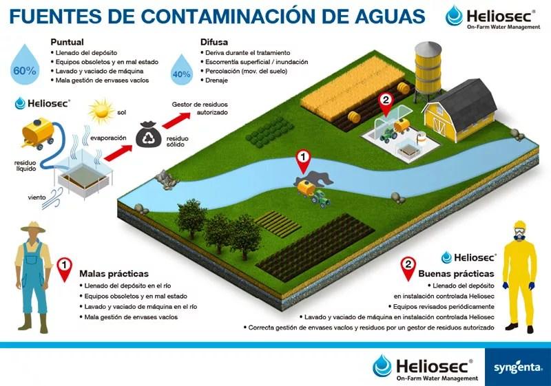 Heliosec es un sistema de tratamiento para los líquidos sobrantes de aplicaciones fitosanitarias y de limpieza de equipos de aplicación por deshidratación natural-joseantonioarcos