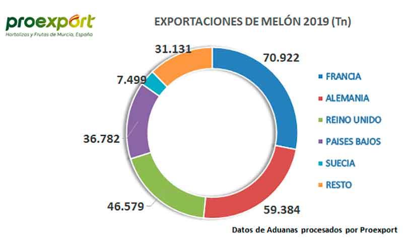Melón de la región de Murcia. Proexport. Exportaciones. /joseantonioarcos.es