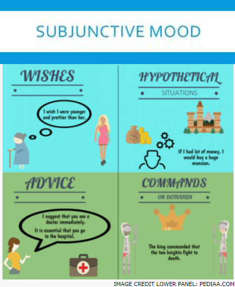 Present Subjunctive English : present, subjunctive, english, Subjunctive, Functions