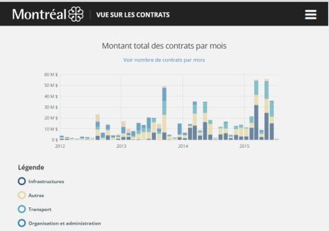 Vue sur les contrats - Outil de visualisation des contrats et subventions octroyés par la Ville de M.ontréal