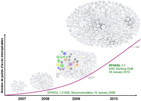 Web des données depuis 4 ans (2010).