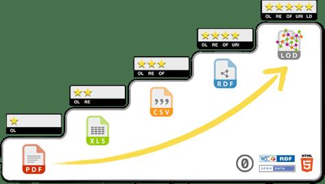 Les 5 étoiles des données ouvertes et liées