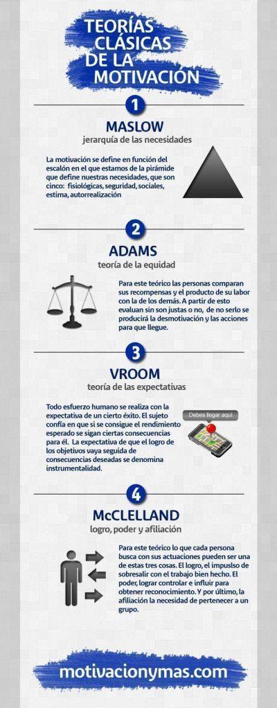 Teorías Clásicas de Motivación Empresarial #Infografía